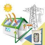 Vai trò của Tủ điện AC Solar trong hệ thống điện năng lượng mặt trời.